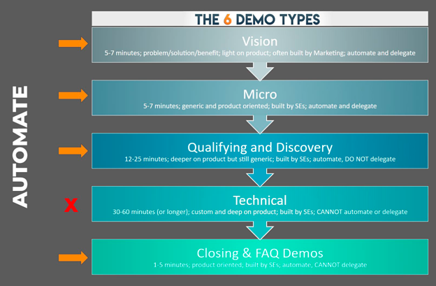 Which demos can we automate?